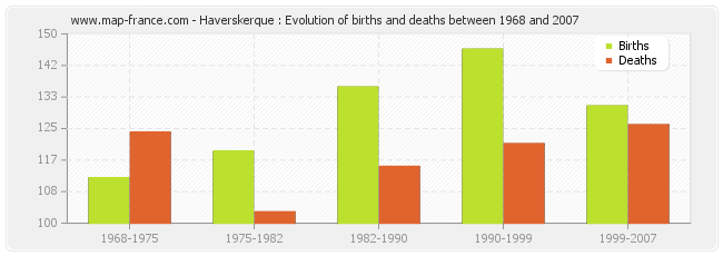 Haverskerque : Evolution of births and deaths between 1968 and 2007