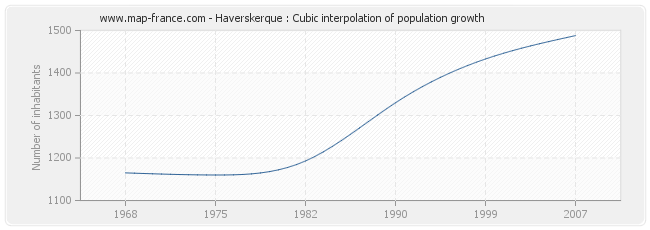 Haverskerque : Cubic interpolation of population growth
