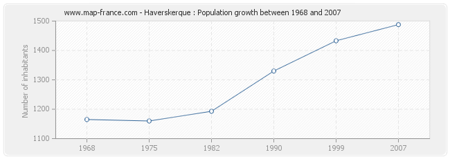 Population Haverskerque