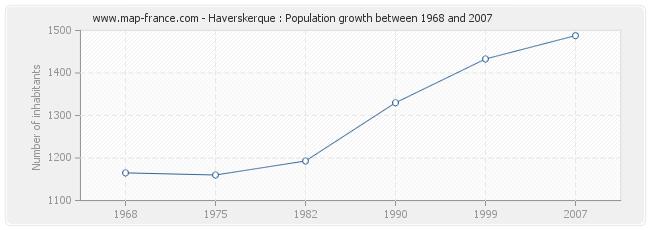 Population Haverskerque