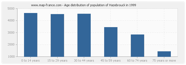 Age distribution of population of Hazebrouck in 1999