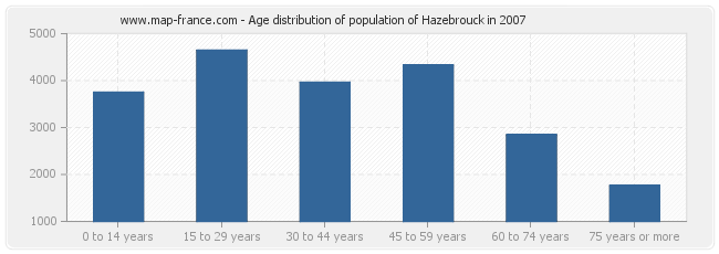 Age distribution of population of Hazebrouck in 2007