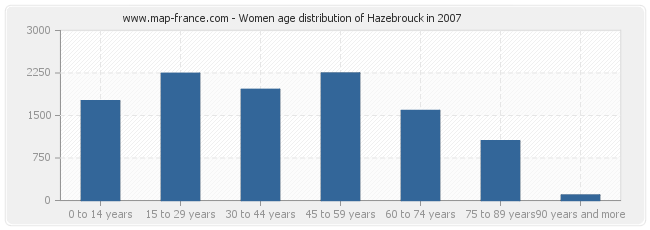 Women age distribution of Hazebrouck in 2007