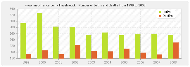 Hazebrouck : Number of births and deaths from 1999 to 2008