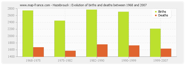 Hazebrouck : Evolution of births and deaths between 1968 and 2007