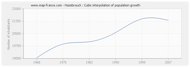 Hazebrouck : Cubic interpolation of population growth