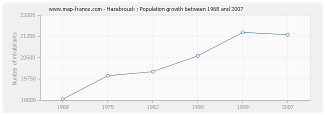 Population Hazebrouck