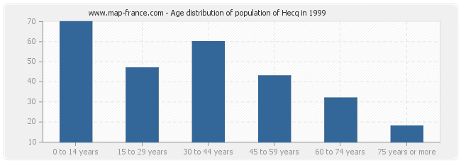 Age distribution of population of Hecq in 1999