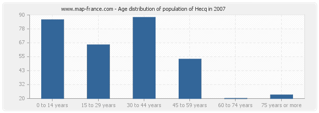 Age distribution of population of Hecq in 2007