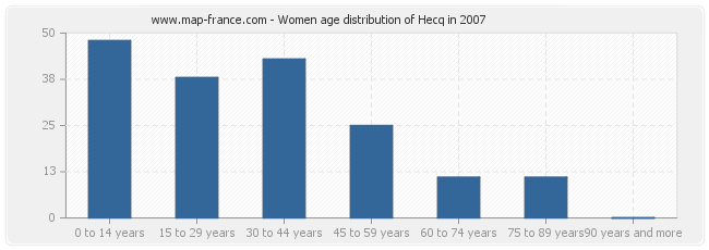 Women age distribution of Hecq in 2007