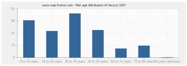 Men age distribution of Hecq in 2007