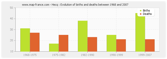 Hecq : Evolution of births and deaths between 1968 and 2007