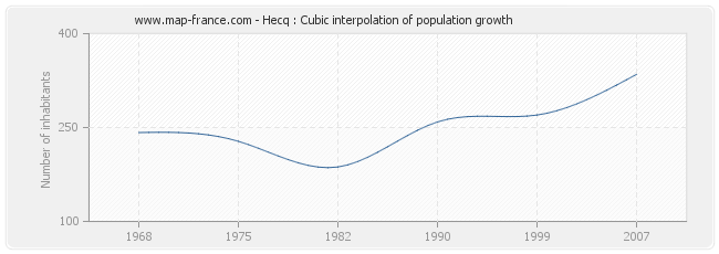 Hecq : Cubic interpolation of population growth