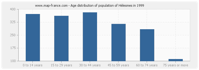 Age distribution of population of Hélesmes in 1999