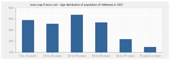 Age distribution of population of Hélesmes in 2007
