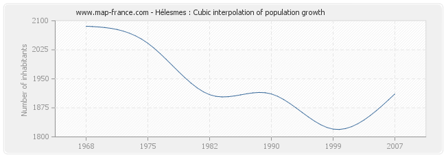 Hélesmes : Cubic interpolation of population growth