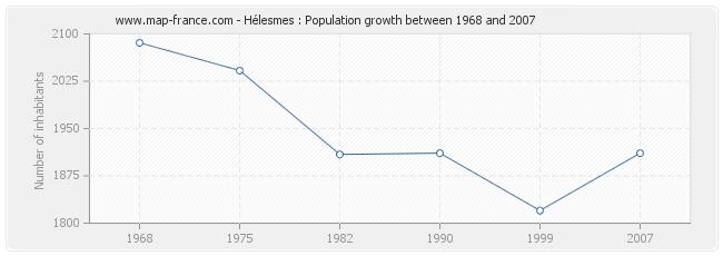 Population Hélesmes