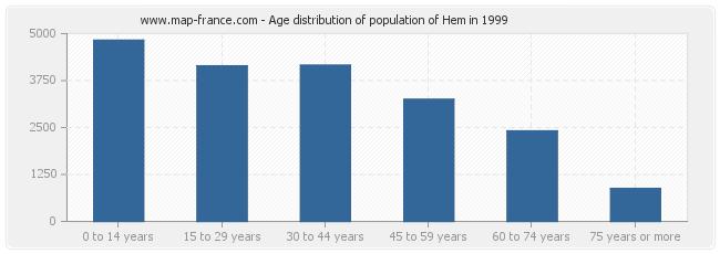 Age distribution of population of Hem in 1999