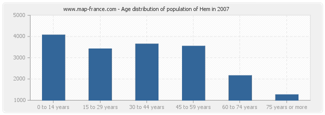 Age distribution of population of Hem in 2007