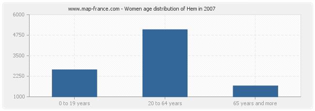 Women age distribution of Hem in 2007