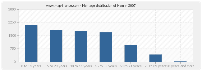 Men age distribution of Hem in 2007