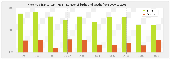 Hem : Number of births and deaths from 1999 to 2008