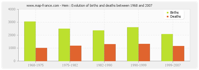 Hem : Evolution of births and deaths between 1968 and 2007