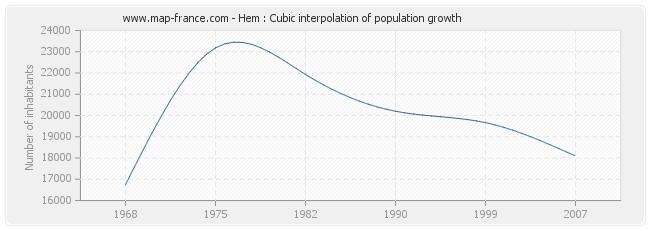 Hem : Cubic interpolation of population growth