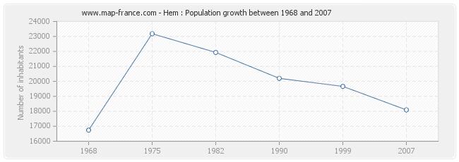 Population Hem