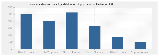 Age distribution of population of Herlies in 1999