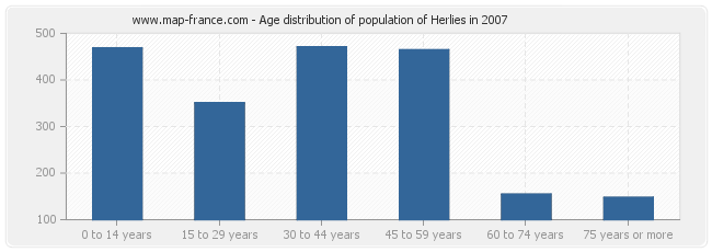 Age distribution of population of Herlies in 2007