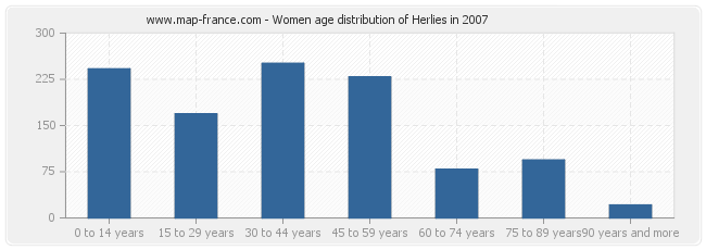 Women age distribution of Herlies in 2007