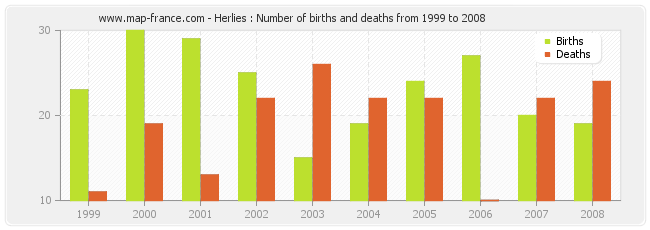 Herlies : Number of births and deaths from 1999 to 2008