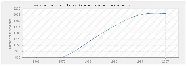 Herlies : Cubic interpolation of population growth