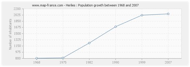 Population Herlies
