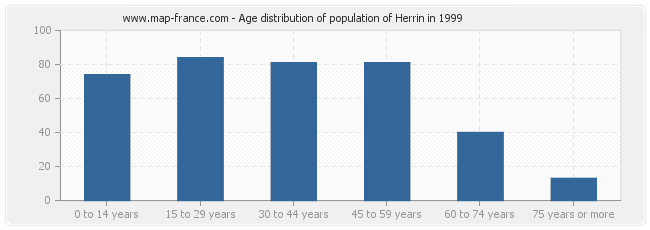 Age distribution of population of Herrin in 1999