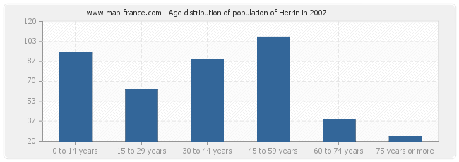 Age distribution of population of Herrin in 2007