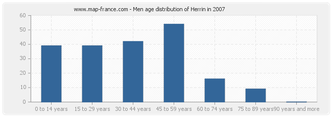 Men age distribution of Herrin in 2007