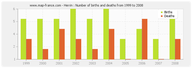 Herrin : Number of births and deaths from 1999 to 2008
