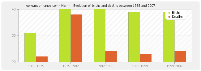Herrin : Evolution of births and deaths between 1968 and 2007