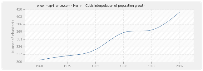Herrin : Cubic interpolation of population growth