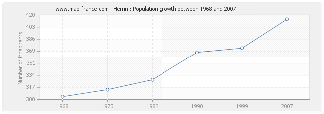 Population Herrin