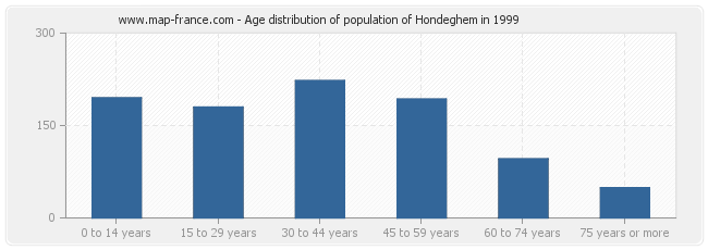 Age distribution of population of Hondeghem in 1999
