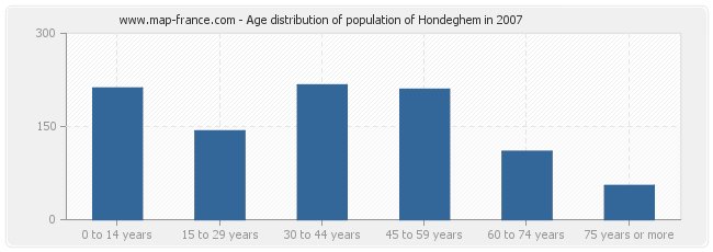 Age distribution of population of Hondeghem in 2007