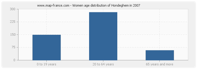 Women age distribution of Hondeghem in 2007