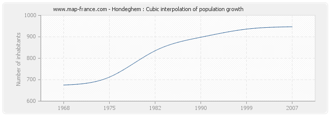 Hondeghem : Cubic interpolation of population growth