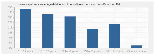 Age distribution of population of Honnecourt-sur-Escaut in 1999