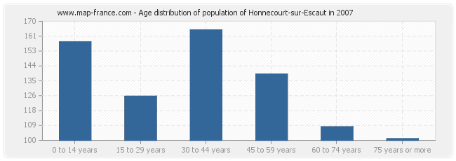 Age distribution of population of Honnecourt-sur-Escaut in 2007
