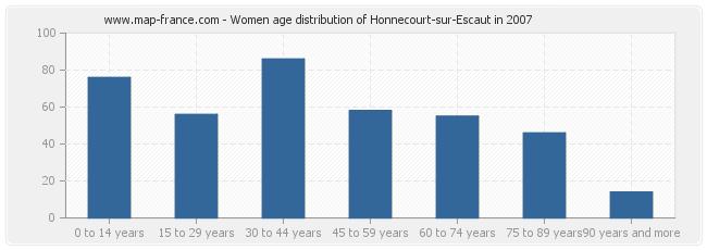 Women age distribution of Honnecourt-sur-Escaut in 2007
