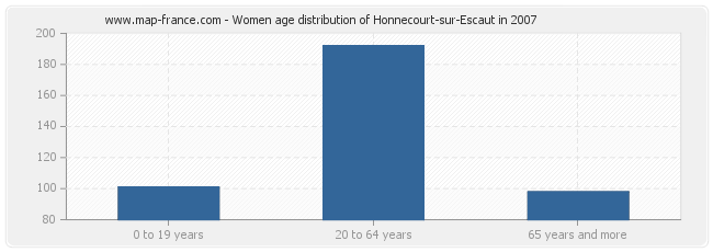 Women age distribution of Honnecourt-sur-Escaut in 2007